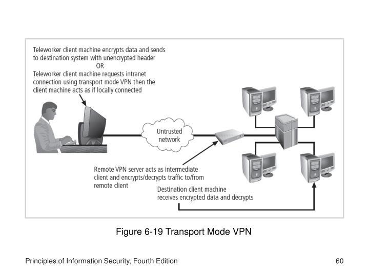 Figure 6-19 Transport Mode VPN