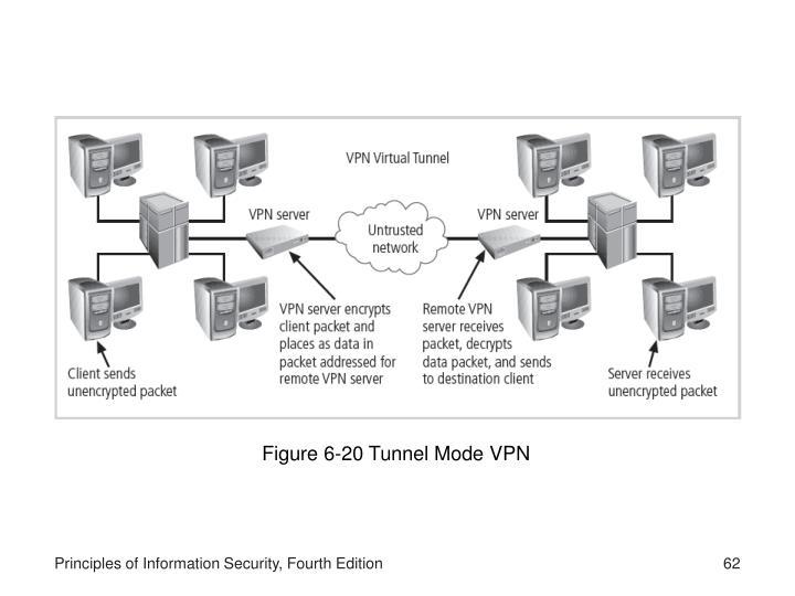 Figure 6-20 Tunnel Mode VPN