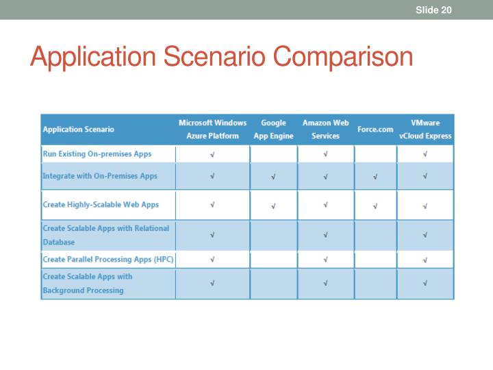 Application Scenario Comparison