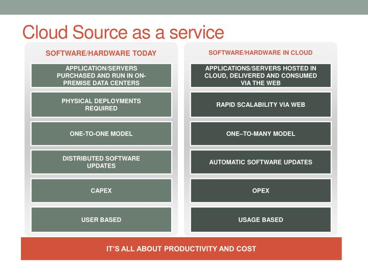 Cloud source as a service