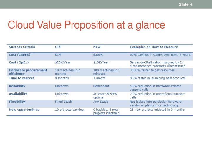 Cloud Value Proposition at a glance
