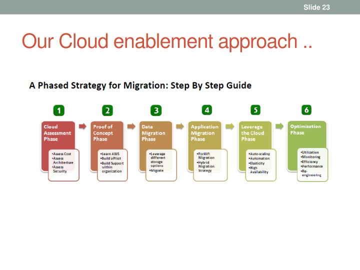 Our Cloud enablement approach ..