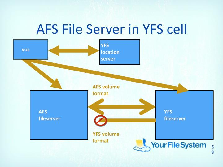 AFS File Server in YFS cell