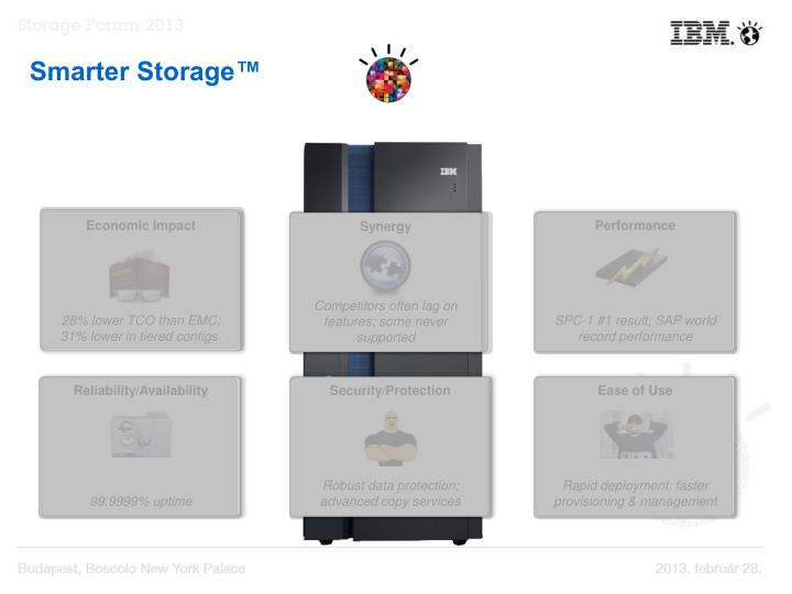 Smarter Storage™