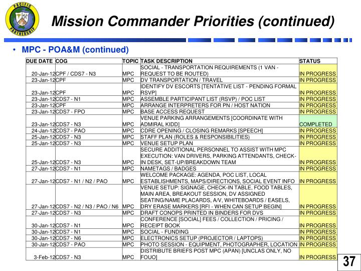 Mission Commander Priorities (continued)