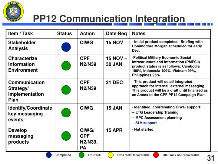 PP12 Communication Integration