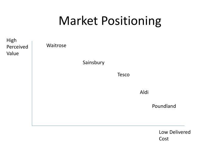 Market Positioning