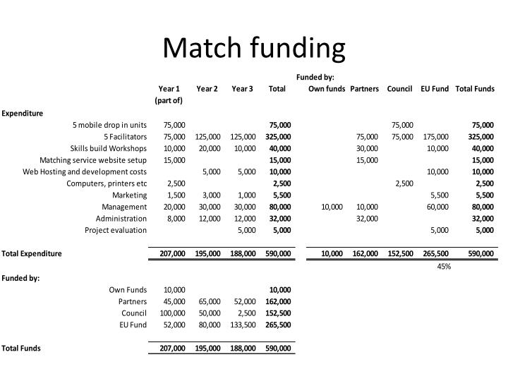 Match funding