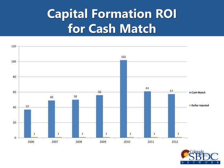 Capital Formation ROI