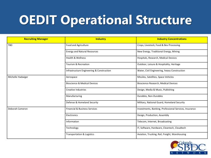 OEDIT Operational Structure
