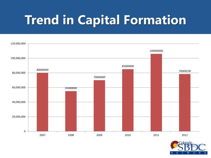 Trend in Capital Formation