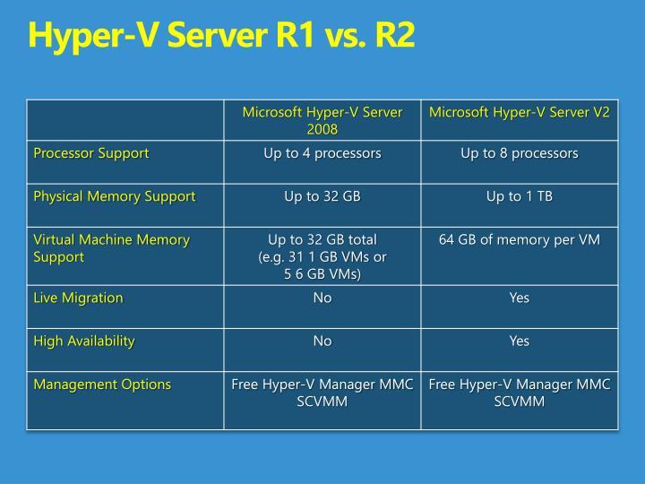 Hyper-V Server