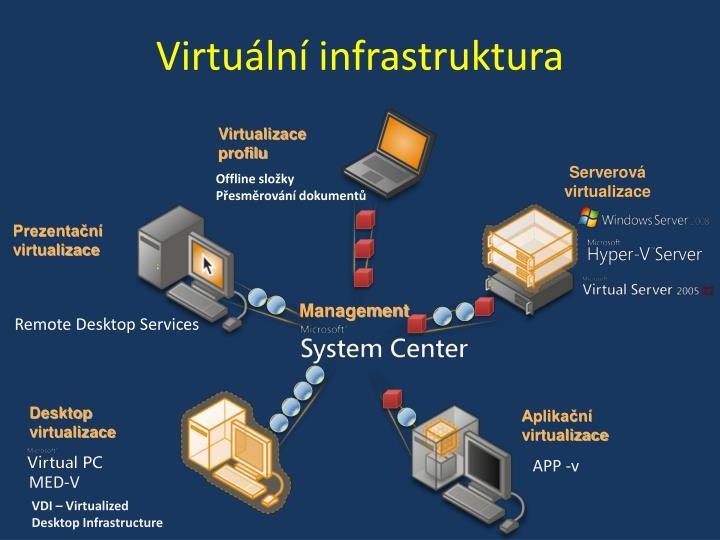 Virtuální infrastruktura
