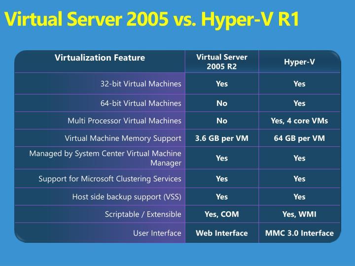 Virtual Server 2005 vs. Hyper-V