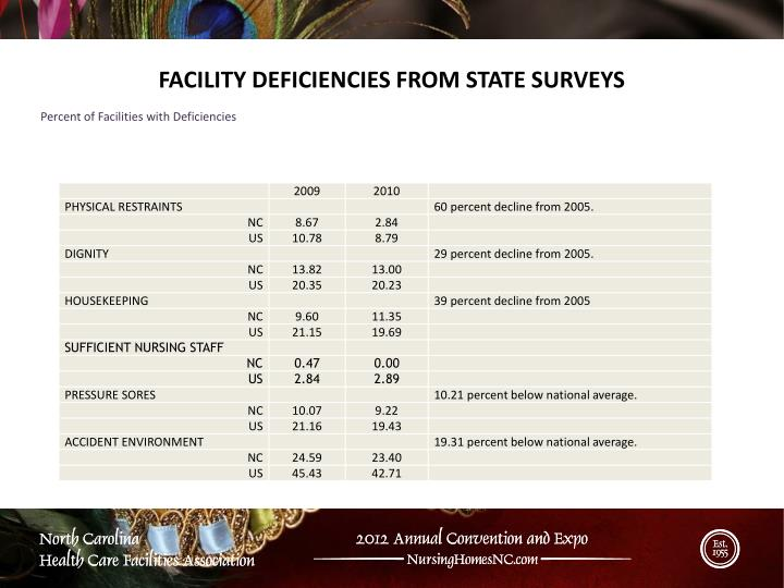 FACILITY DEFICIENCIES FROM STATE SURVEYS