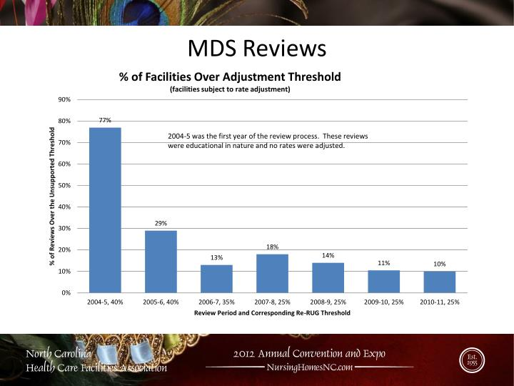 MDS Reviews
