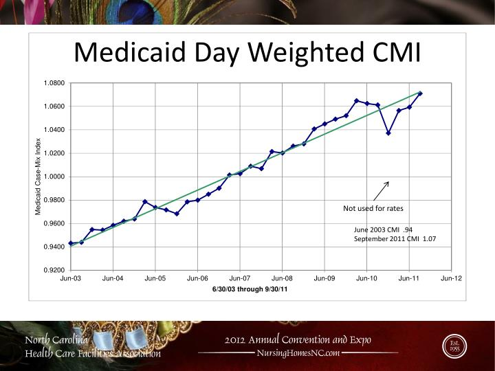 Medicaid Day Weighted CMI