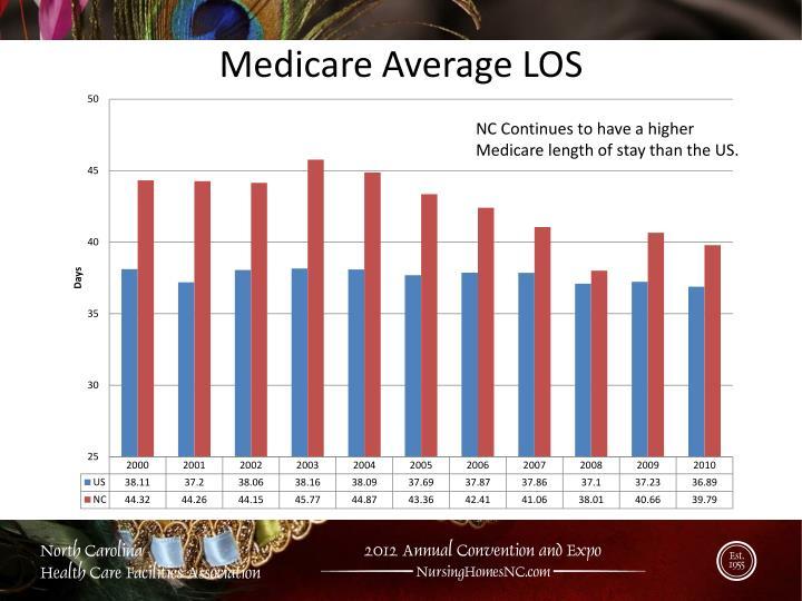 Medicare Average LOS