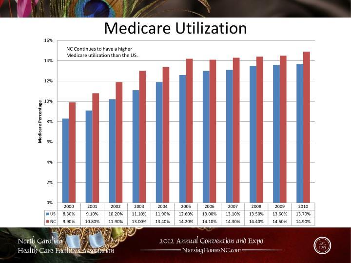 Medicare Utilization