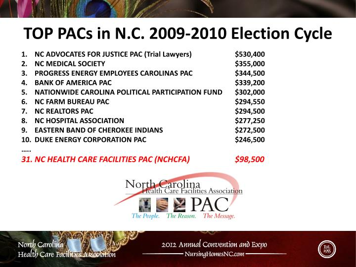 TOP PACs in N.C. 2009-2010 Election Cycle
