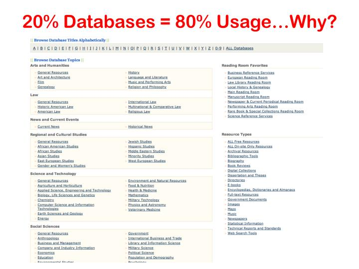 20% Databases = 80% Usage…Why?