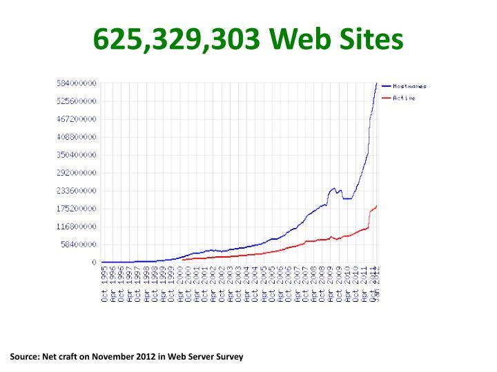 625,329,303 Web Sites