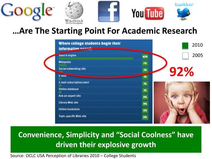 …Are The Starting Point For Academic Research