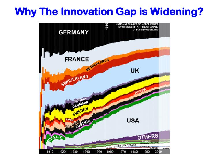 Why The Innovation Gap is Widening?