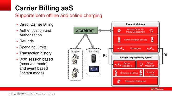 Carrier Billing aaS