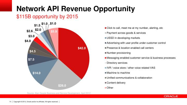 Network API Revenue Opportunity