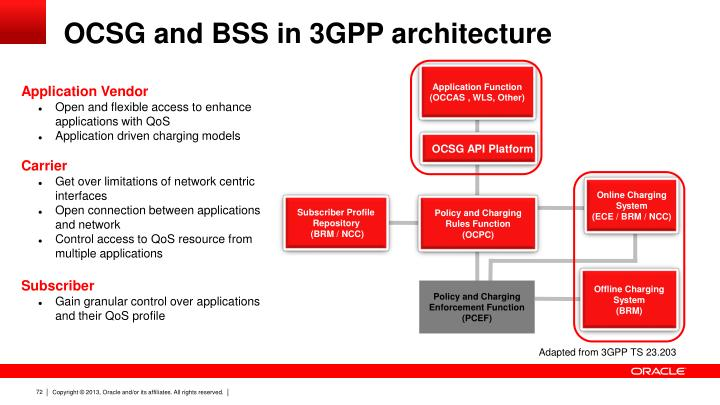OCSG and BSS in 3GPP architecture