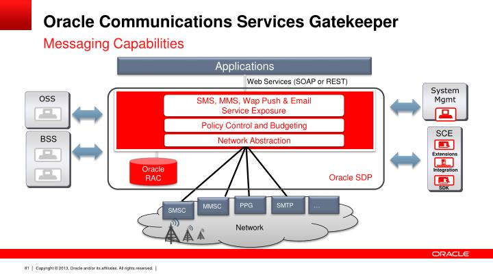 Oracle Communications Services Gatekeeper