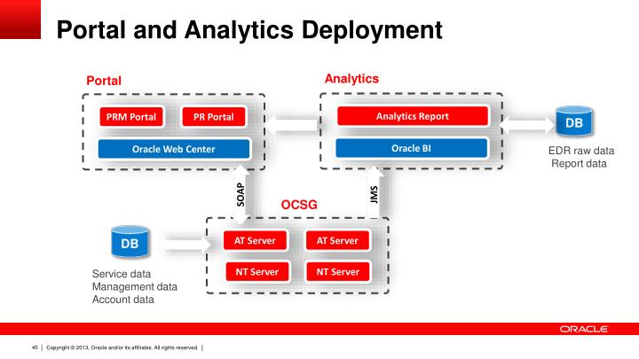Portal and Analytics Deployment
