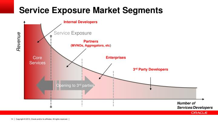Service Exposure Market Segments