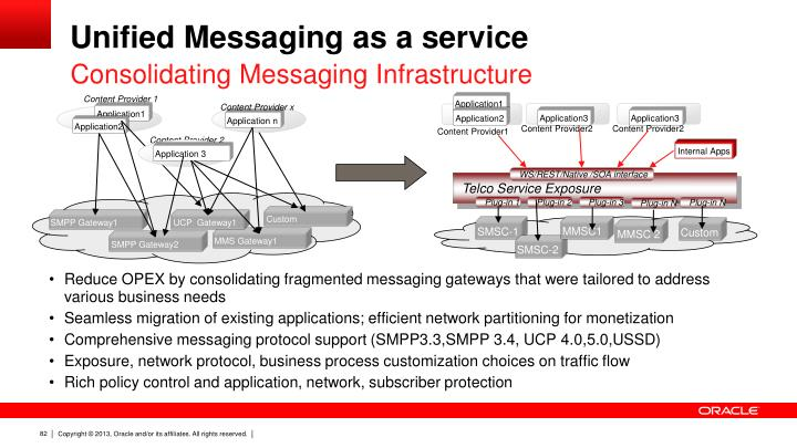 Unified Messaging as a service