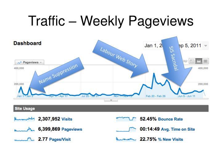 Traffic – Weekly