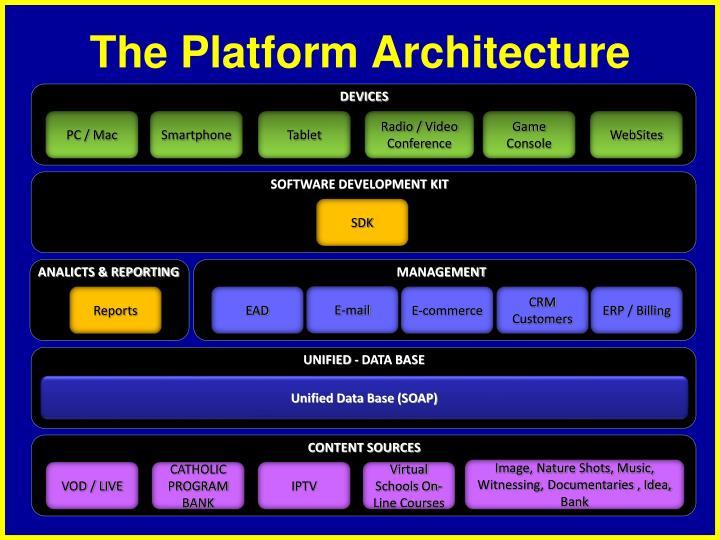 The Platform Architecture