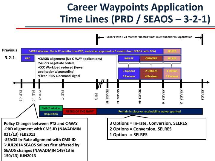 Career Waypoints