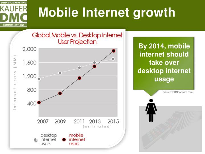 Mobile Internet growth