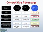 competitive advantage