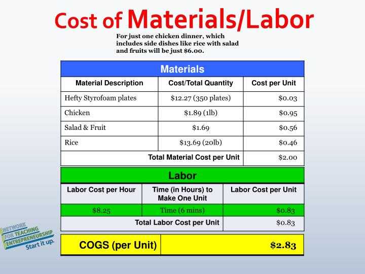 Cost of