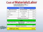 cost of materials labor