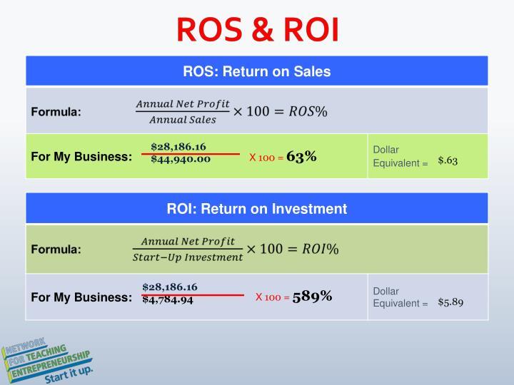 ROS & ROI