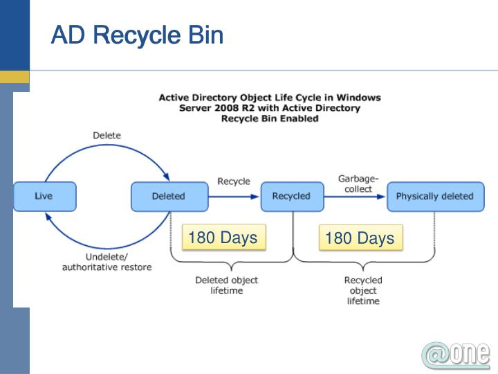 AD Recycle Bin