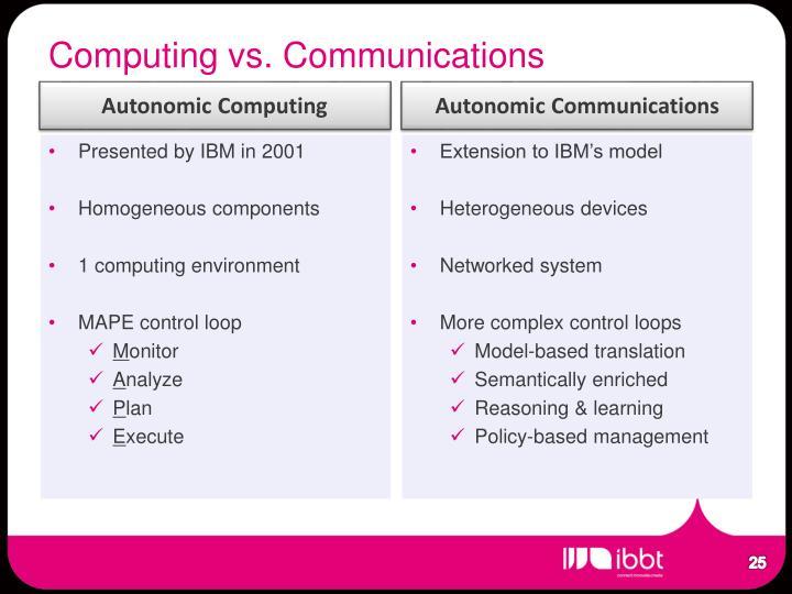 Computing vs. Communications