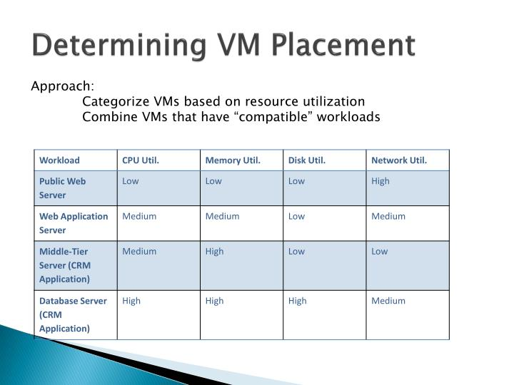 Determining VM Placement