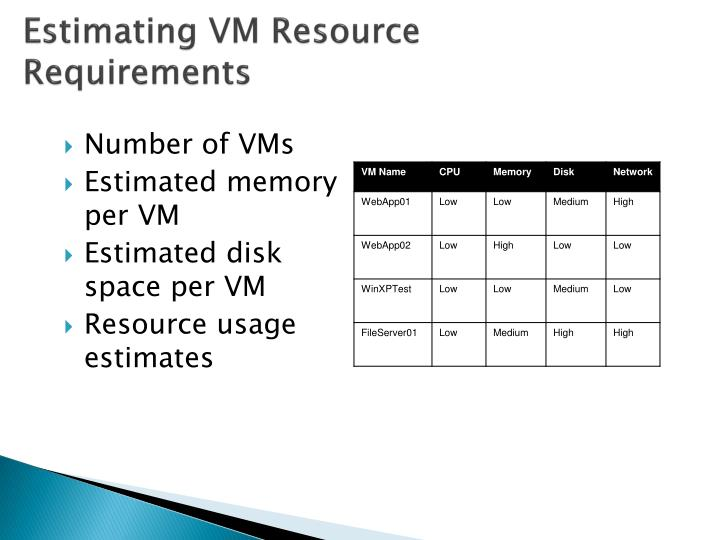 Estimating VM Resource Requirements