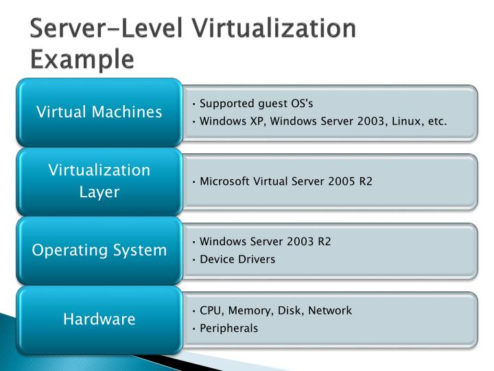 Server-Level Virtualization Example