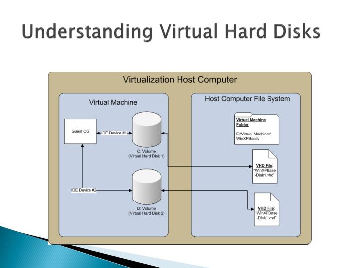 Understanding Virtual Hard Disks