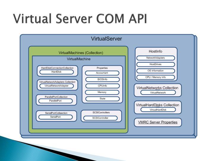 Virtual Server COM API